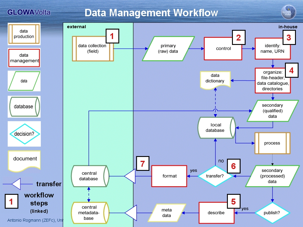 project management workflow